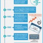 history-of-medicare-seniorquote